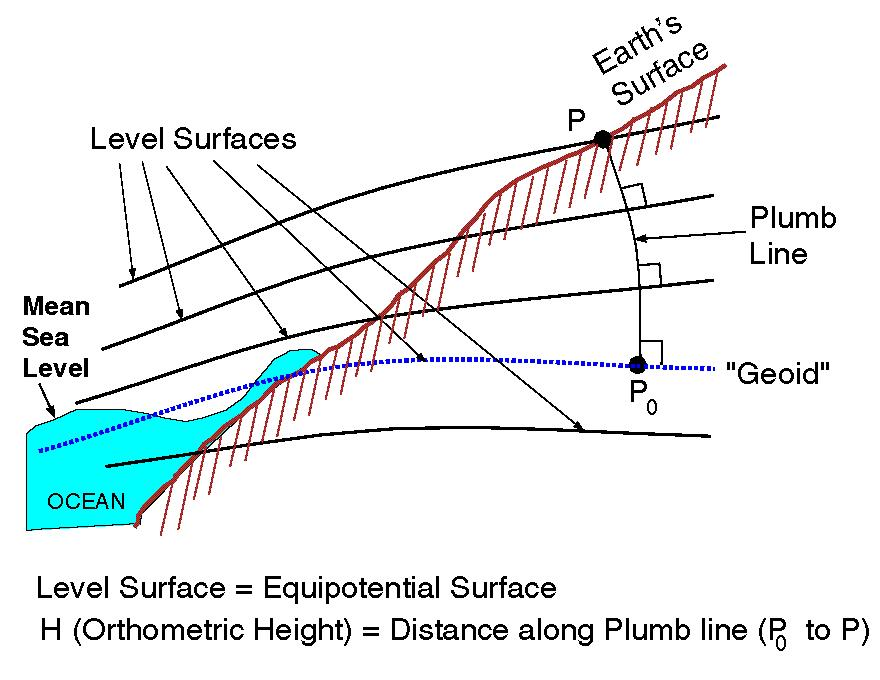 Scematic diagram showing Mean Sea Level and Geoid Heights