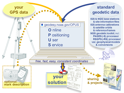 OPUS: the Online Positioning User Service, process your GNSS